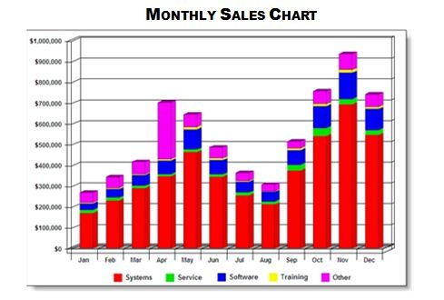 forecast your sales